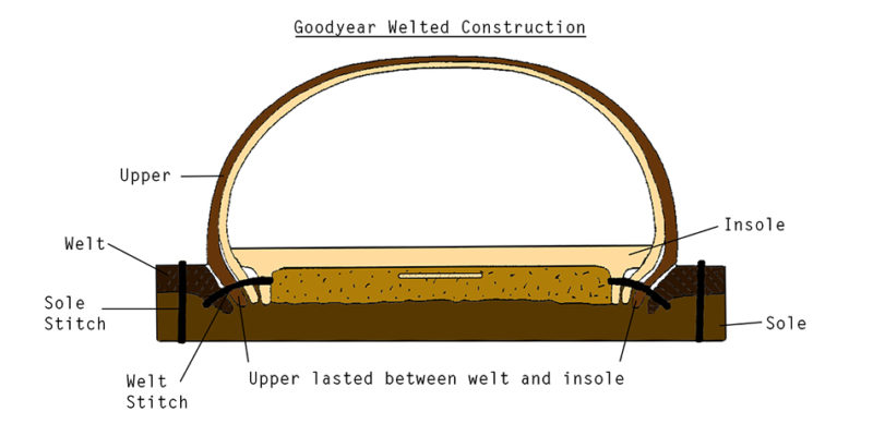 goodyear-welted-construction
